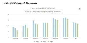 Vietnam economies growth(apaco-vn.com)